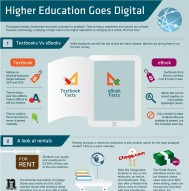 College Infographic - How Higher Education Is Going Digital