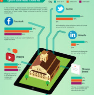 Social Networking & Education Infographic