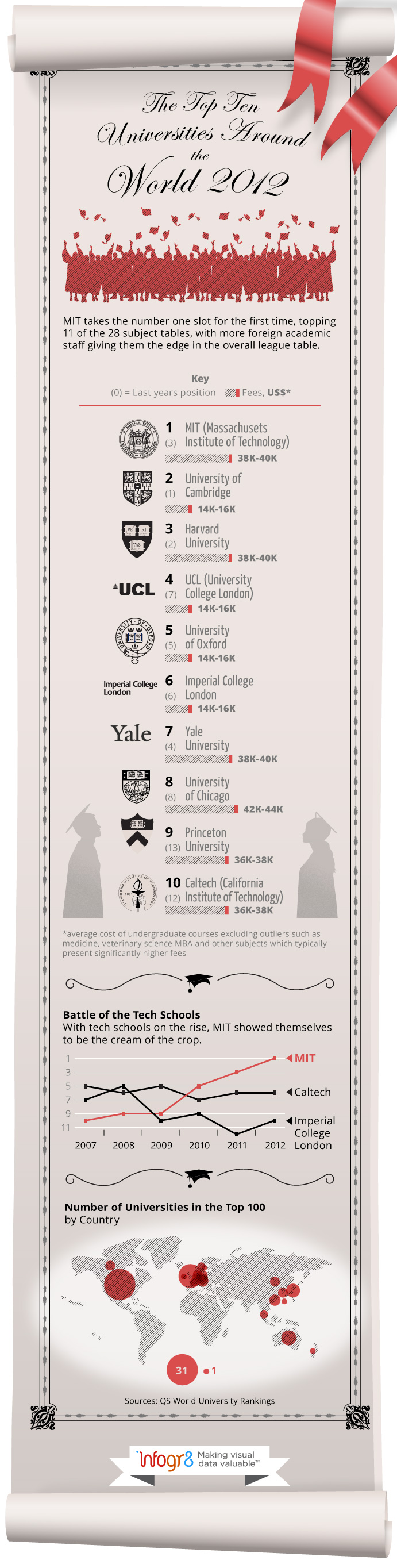 The Top 10 Universities Around The World 2012 - Education Infographic