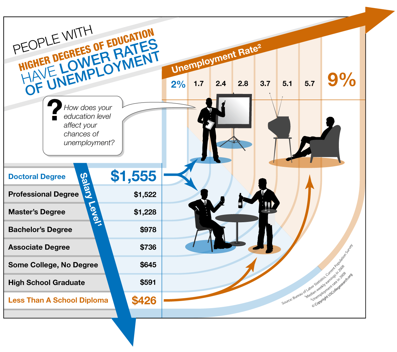 People With Higher Degrees of Education Have Lower Rates Of Unemployment - Online Education Infographic