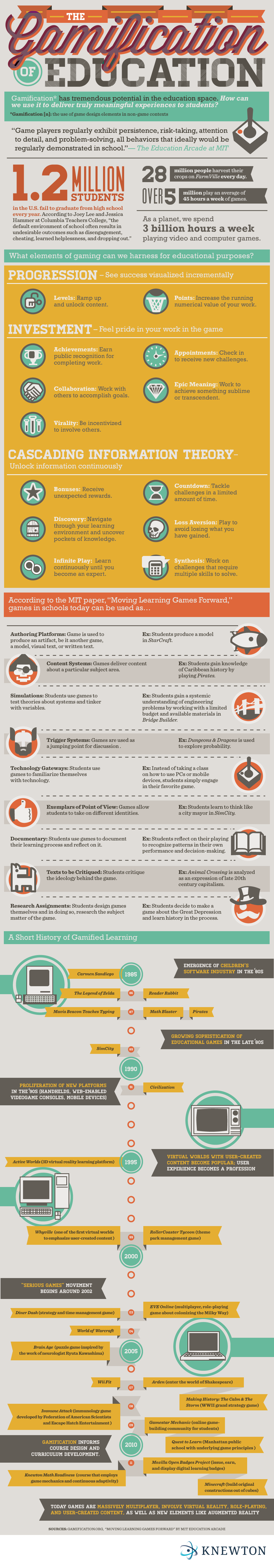 The Gamification of Education Infographic - Good Infographics