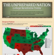 College Readiness Today - Higher Education Infographic