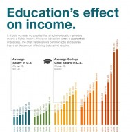 Education's Effect On Income