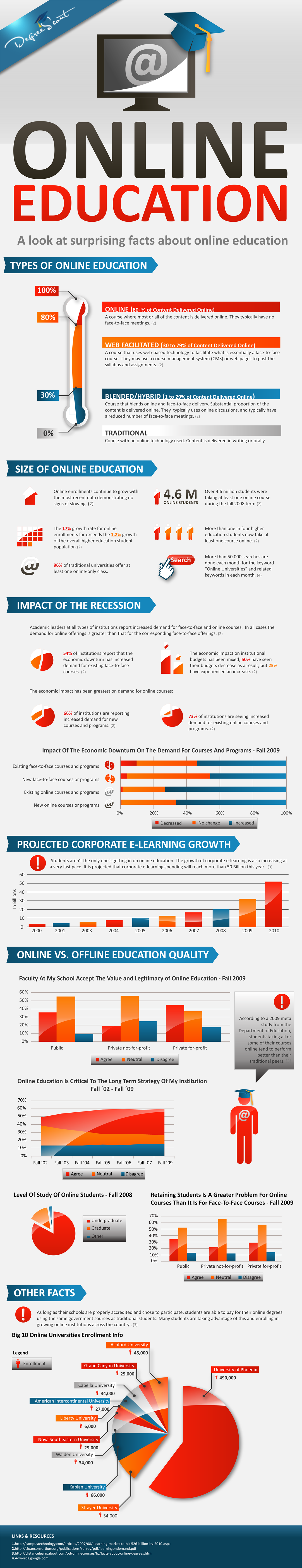 Online Education Infographic: Facts About Going to College Online